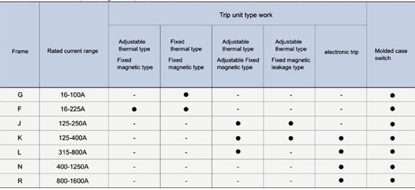 C Series Trip unit type work
