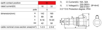 Industrial plugs & socket