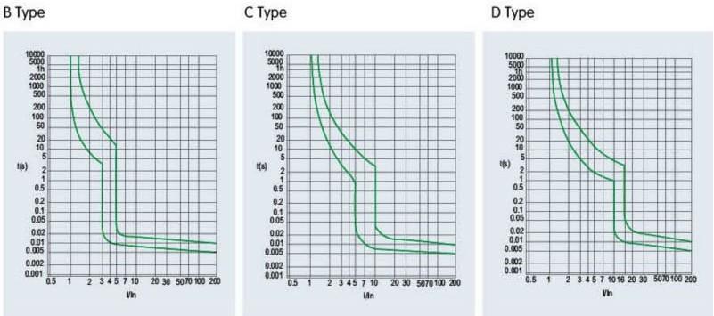 Characteristic curves