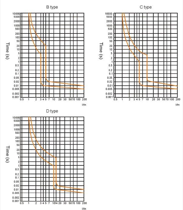 Meba mcb and mccb MB1-63-40A Characteristics curve
